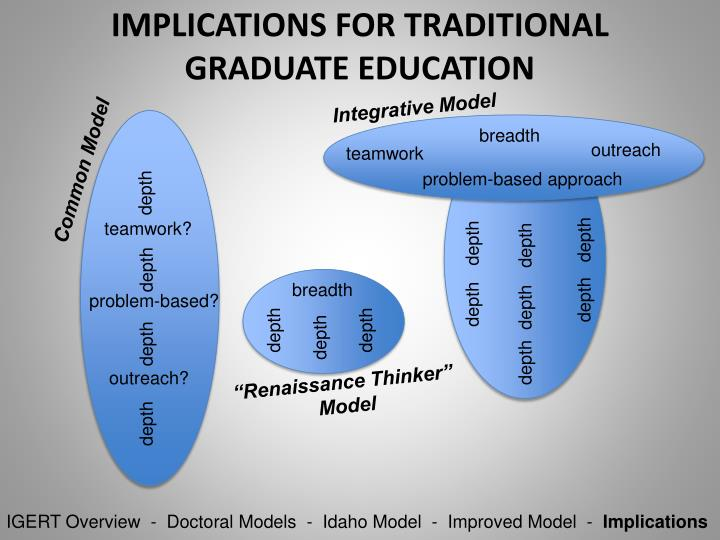 IMPLICATIONS FOR TRADITIONAL