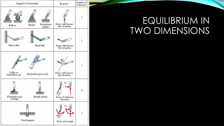 Equilibrium in two dimensions