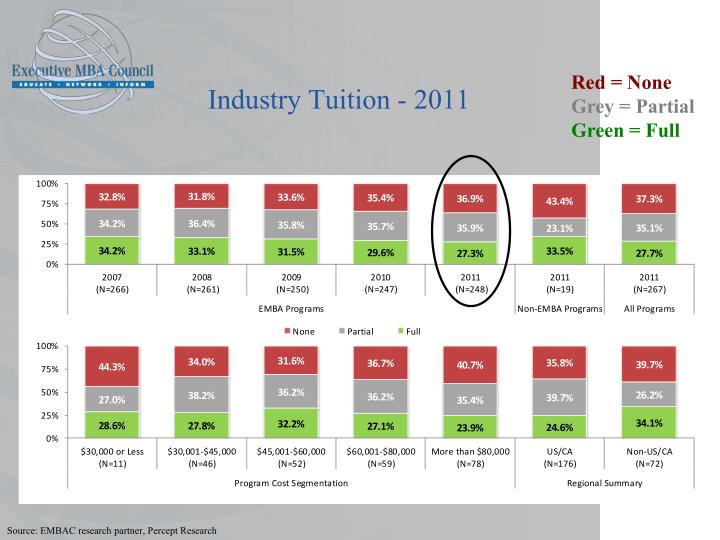 Industry Tuition - 2011