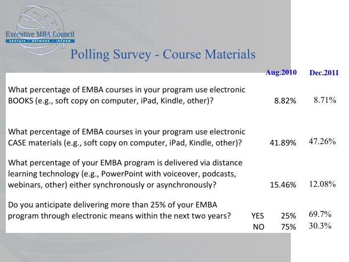 Polling Survey - Course Materials