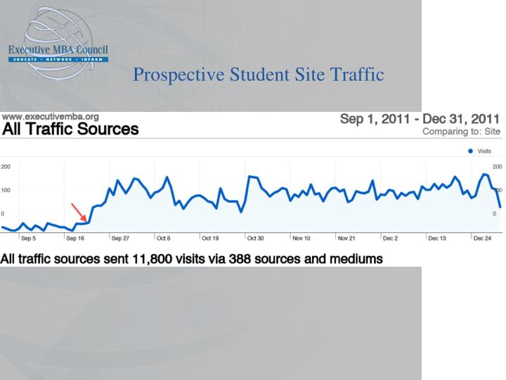 Prospective Student Site Traffic