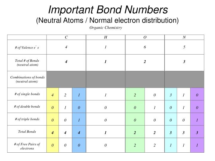 Important Bond Numbers