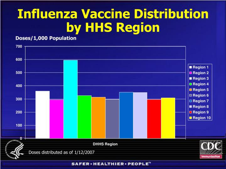 Influenza Vaccine Distribution by HHS Region