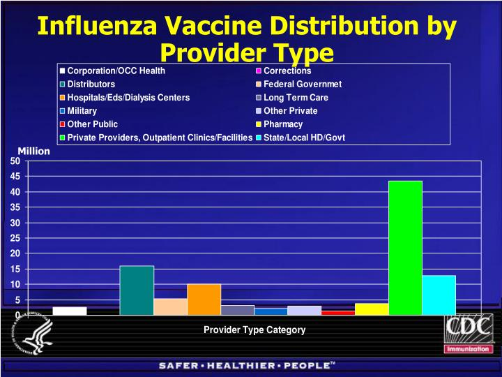 Influenza Vaccine Distribution by Provider Type