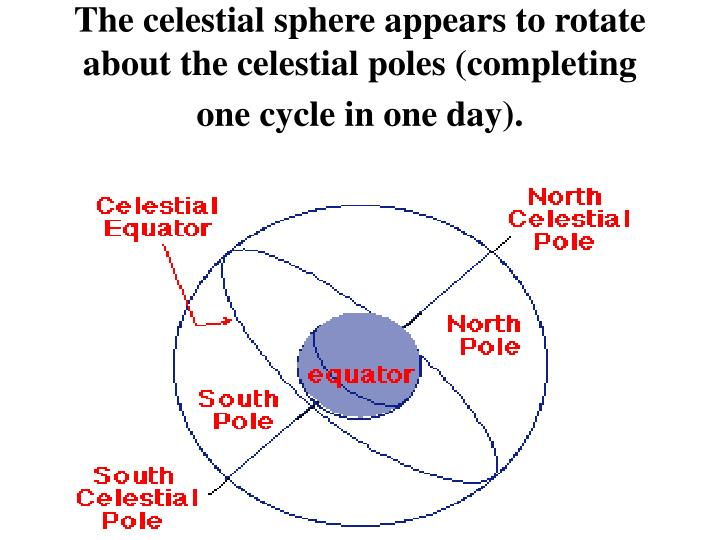 The celestial sphere appears to rotate about the celestial poles (completing one cycle in one day).