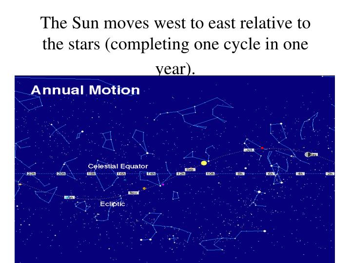 The Sun moves west to east relative to the stars (completing one cycle in one year).
