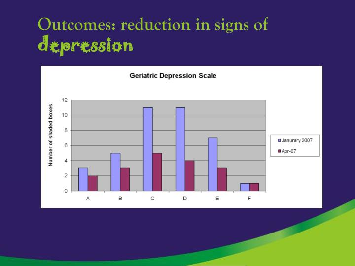 Outcomes: reduction in signs of