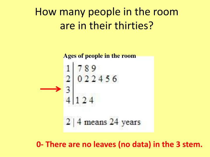 How many people in the room
