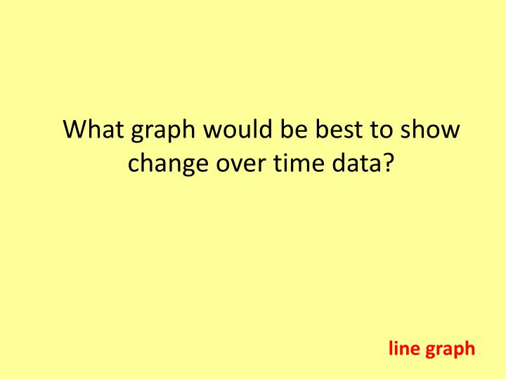 What graph would be best to show change over time data?