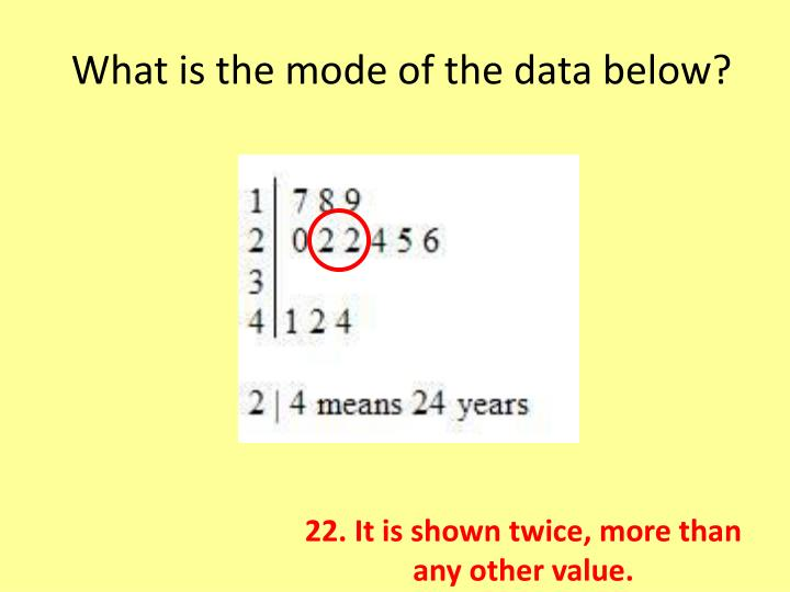 What is the mode of the data below?