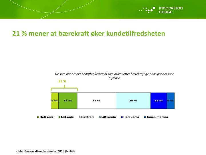21 % mener at bærekraft øker kundetilfredsheten