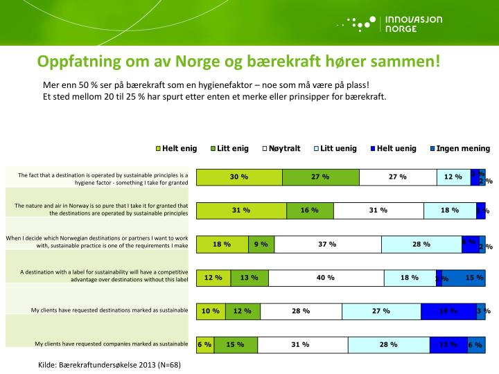 Oppfatning om av Norge og bærekraft hører sammen!