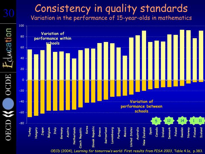 Consistency in quality standards