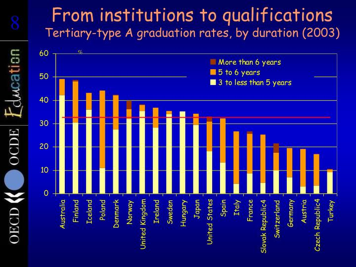 From institutions to qualifications