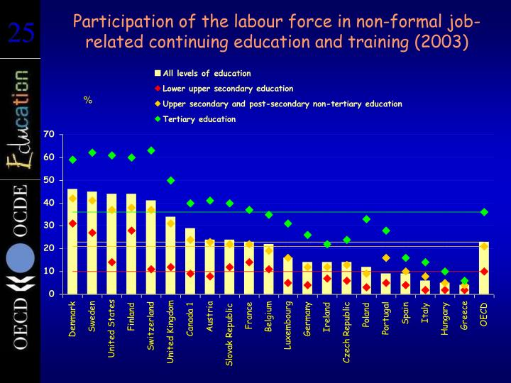 Participation of the labour force in non-formal job-related continuing education and training (2003)