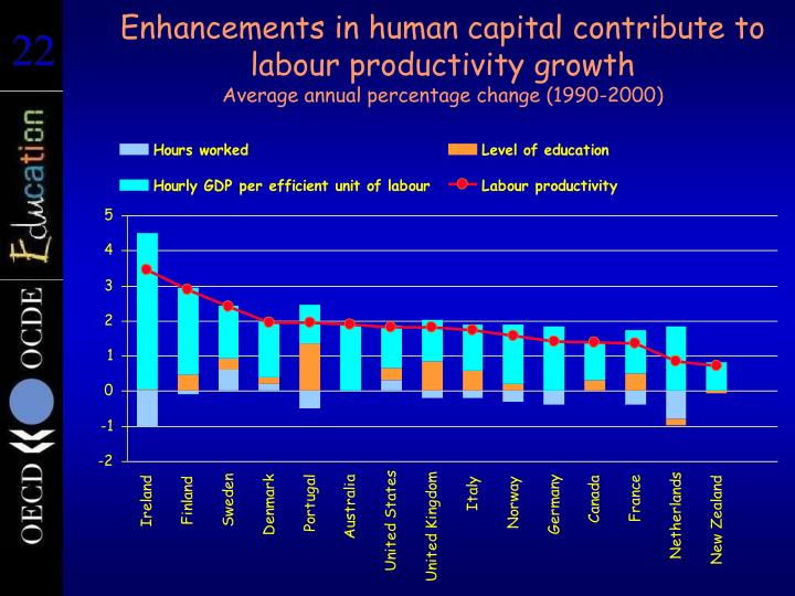 Enhancements in human capital contribute to labour productivity growth