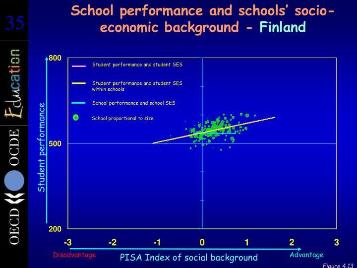 School performance and schools' socio-economic background -