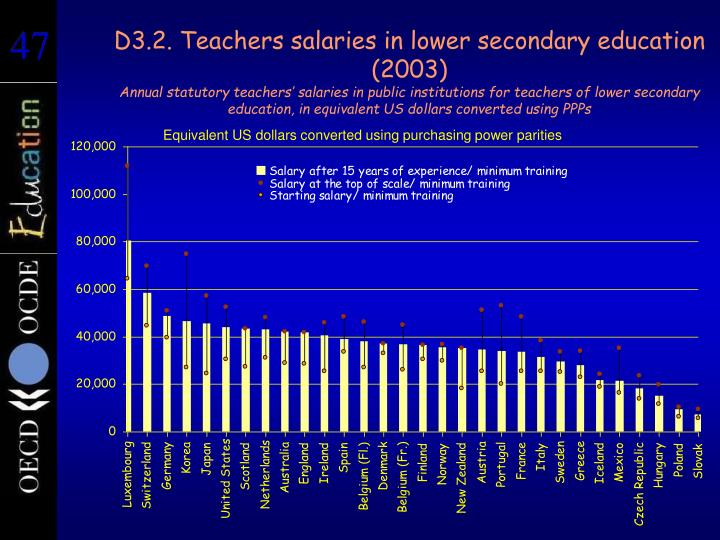 D3.2. Teachers salaries in lower secondary education (2003)