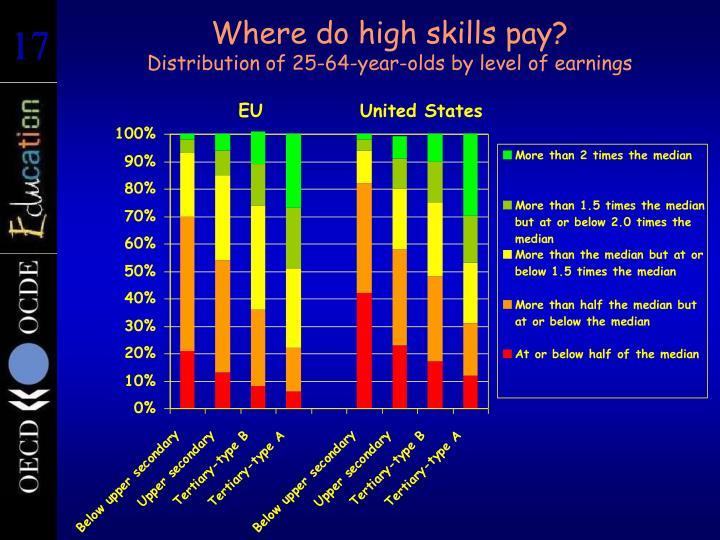 Where do high skills pay?