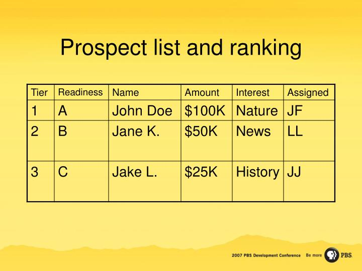 Prospect list and ranking