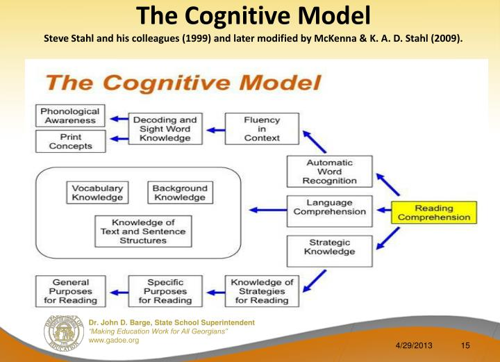 The Cognitive Model