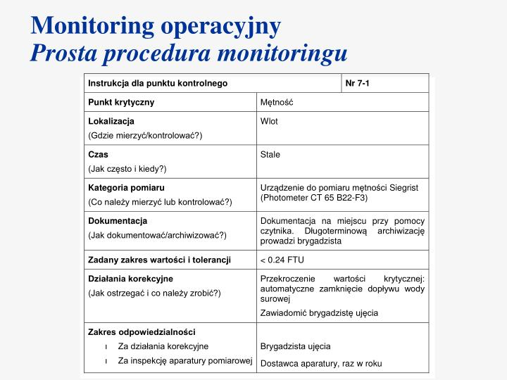 Monitoring operacyjny