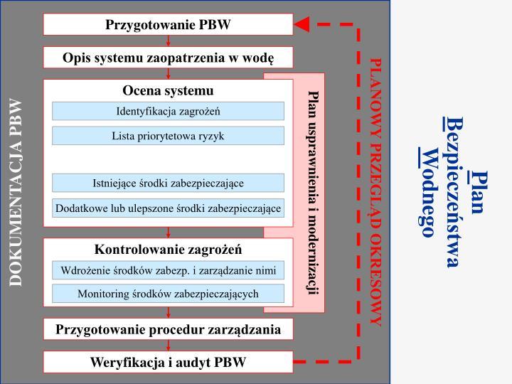 Przygotowanie PBW