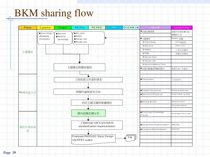 BKM sharing flow