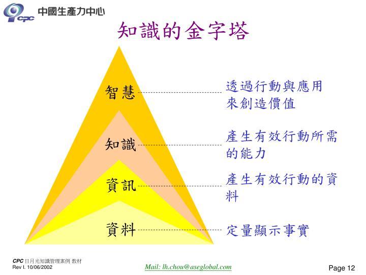 知識的金字塔
