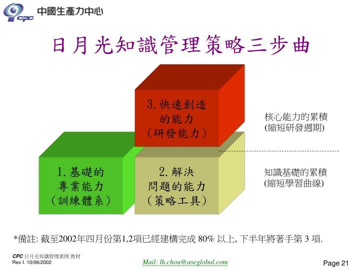 日月光知識管理策略三步曲