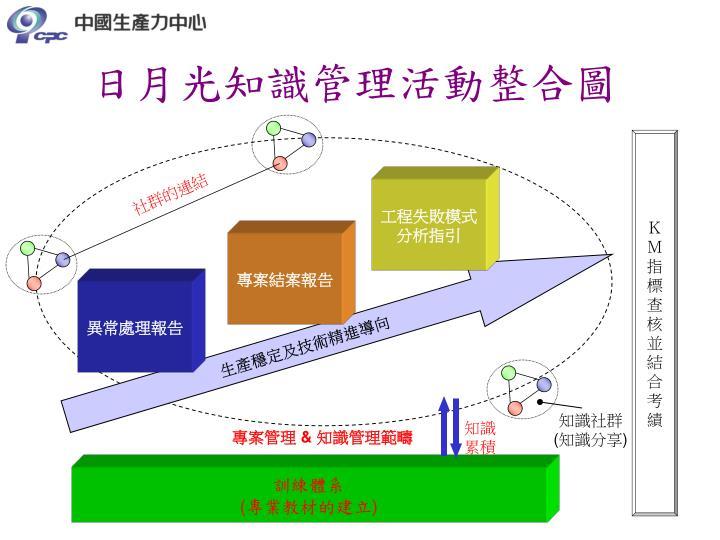 日月光知識管理活動整合圖