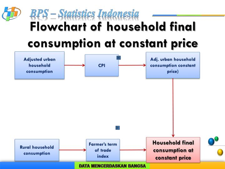 Flowchart of household final consumption at constant price