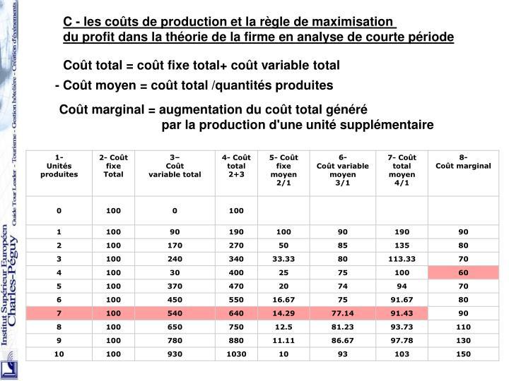 C - les coûts de production et la règle de maximisation