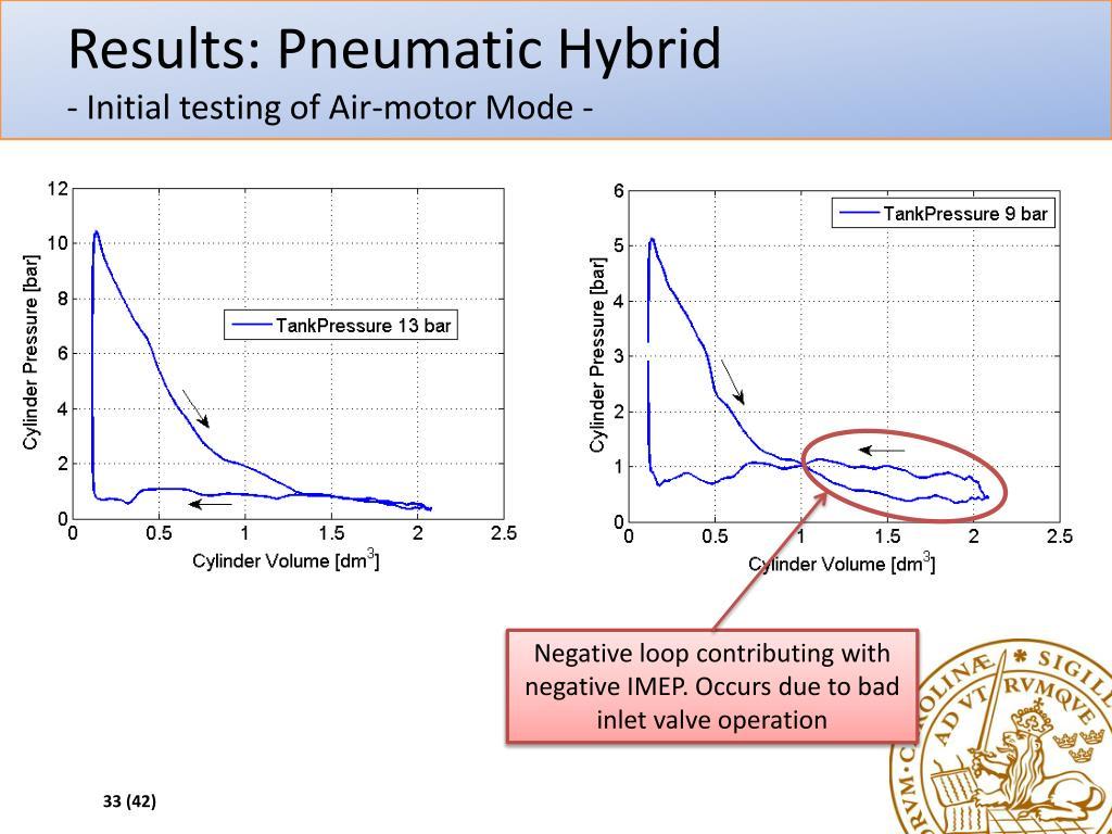 Pneumatic hybrid phd thesis