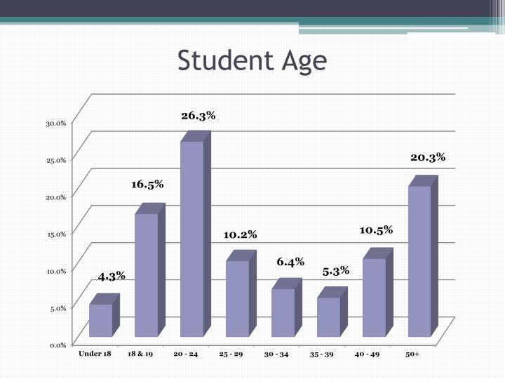 Student Age