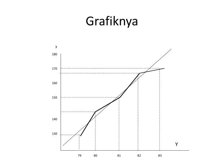 Grafiknya