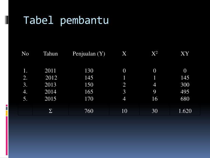 Tabel pembantu