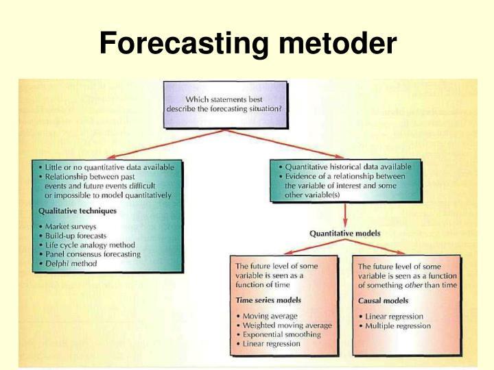Forecasting metoder