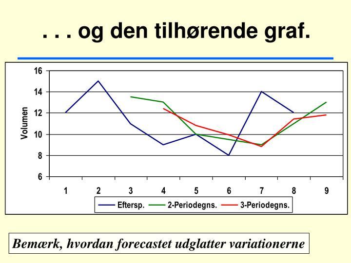 . . . og den tilhørende graf.