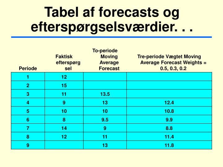 Tabel af forecasts og efterspørgselsværdier. . .