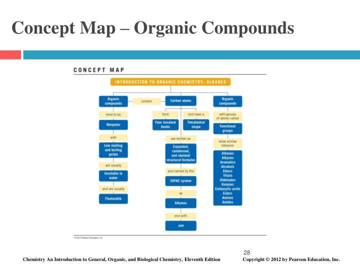 Concept Map – Organic Compounds
