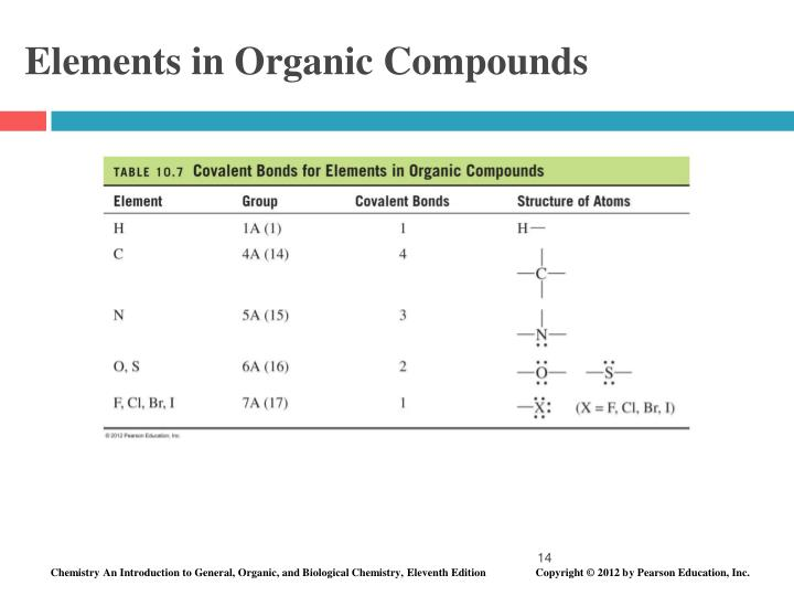 Elements in Organic Compounds