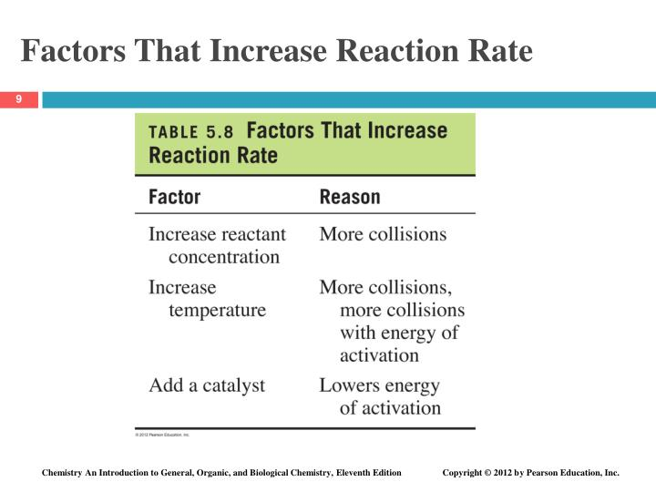 Factors That Increase Reaction Rate