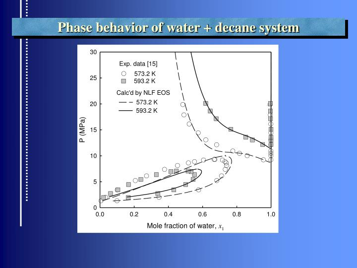 Phase behavior of water + decane system
