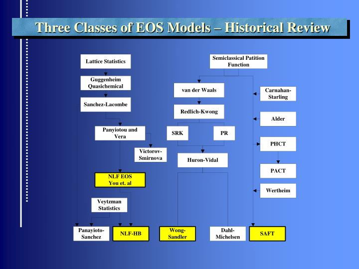 Three Classes of EOS Models – Historical Review