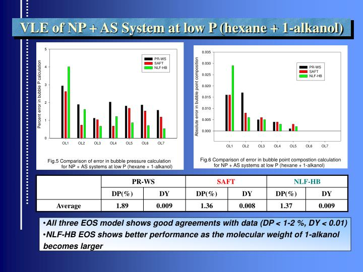 VLE of NP + AS System at low P (hexane + 1-alkanol)