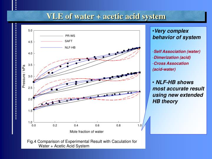 VLE of water + acetic acid system
