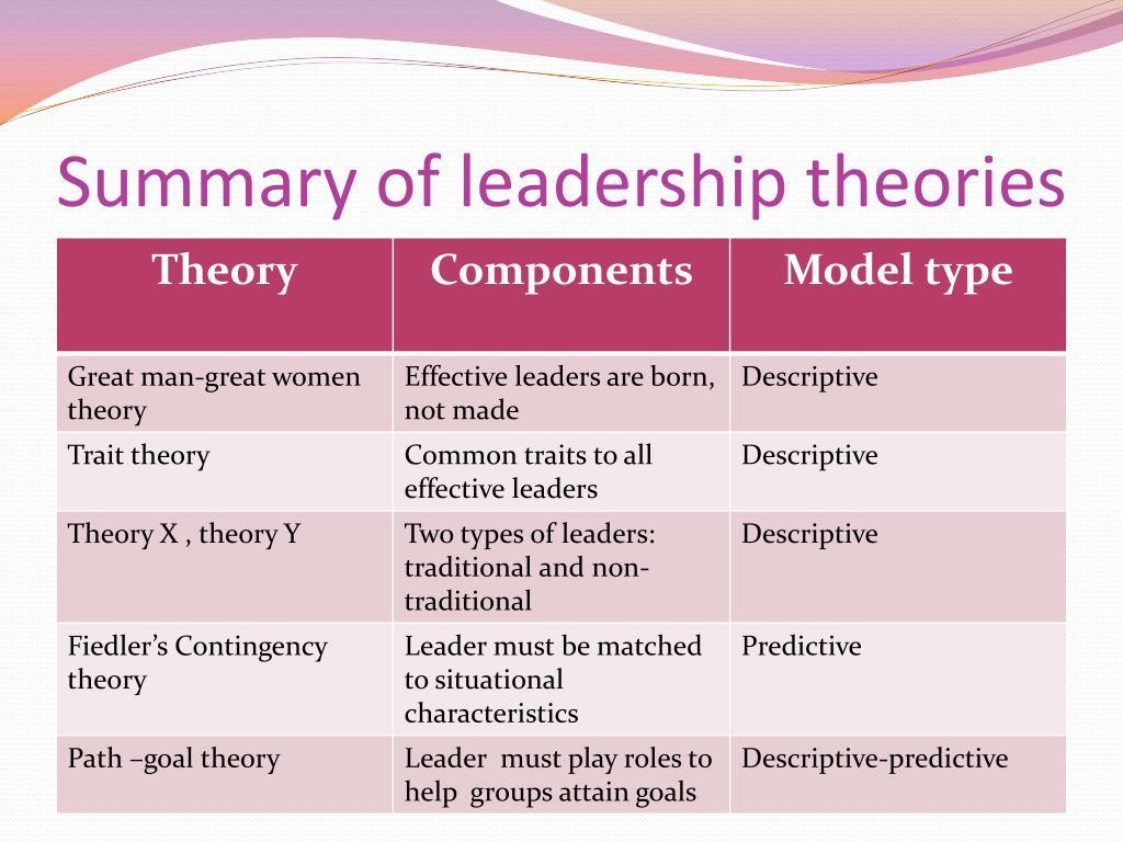 PPT - Leadership PowerPoint Presentation - ID:3083250