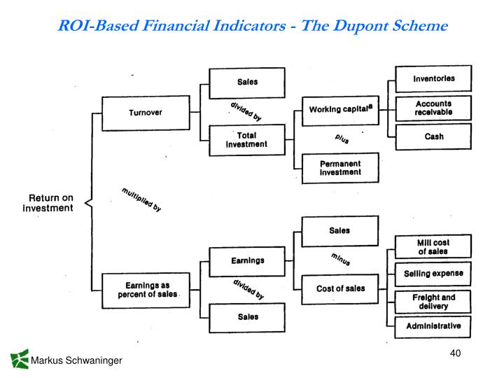 ROI-Based Financial Indicators - The Dupont Scheme