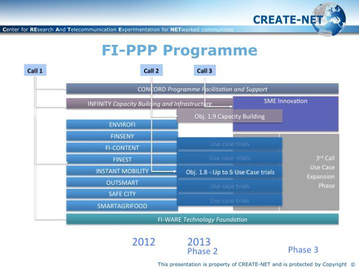 Fi ppp programme